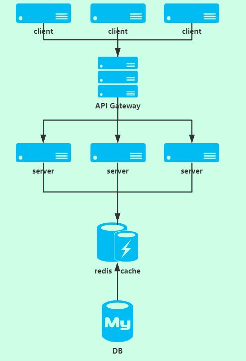 redis 缓存中间件架构